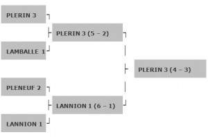 Résultats PLAY-OFF D2