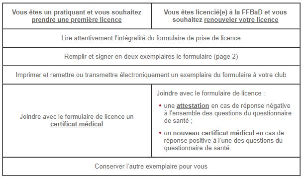Procédure prise de licence 2018-2019